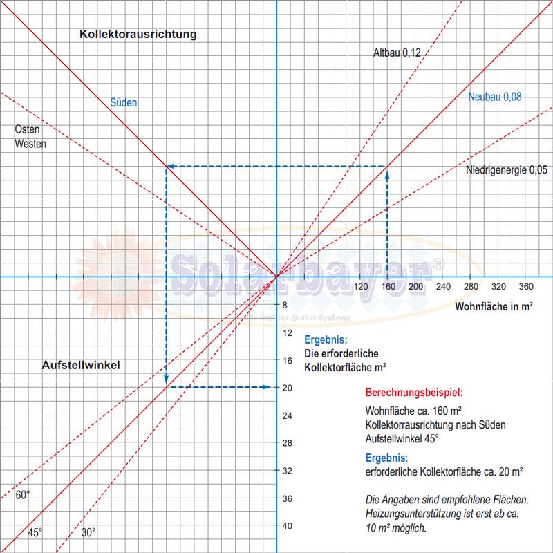 Solarthermie Berechnen : planungshilfe solaranlagen berechnen ~ Themetempest.com Abrechnung